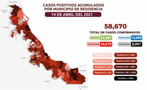 La Secretaría de Salud (SS) informa, en su emisión 374, que son 58 mil 670 (+ 93 nuevos) los casos confirmados de COVID-19 en la entidad.