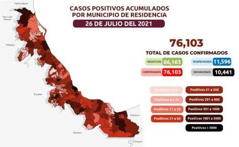 Secretaría de Salud (SS) reporta que son 76 mil 103 (+ 479 nuevos) los casos confirmados de COVID-19 en la entidad