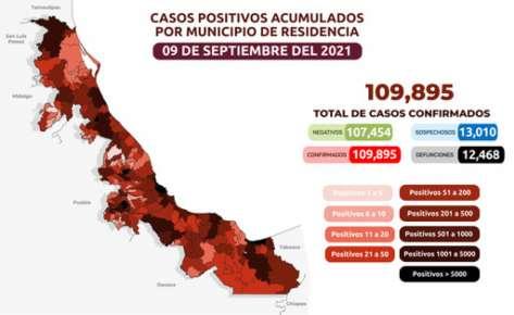 Secretaría de Salud (SS) reporta que son 109 mil 895 (+ 623 nuevos) los casos confirmados de COVID-19 en la entidad