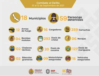 En lo que va de septiembre, registra SSP 59 detenciones en 18 municipios