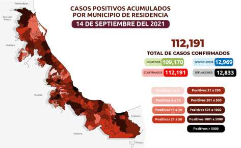 Secretaría de Salud (SS) reporta que son 112 mil 191 (+ 437 nuevos) los casos confirmados de COVID-19 en la entidad